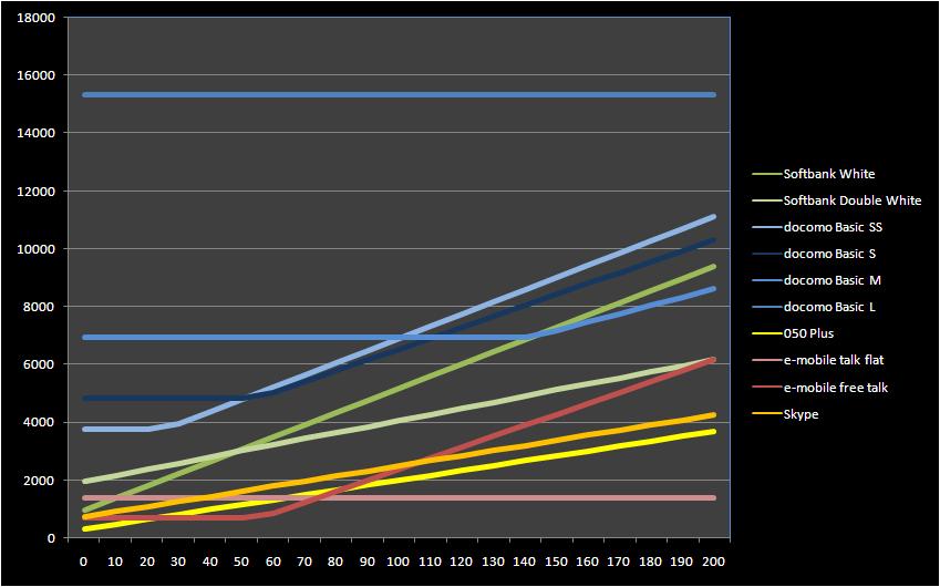 mobile phone service price comparison